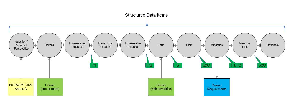 Sample PHA Workflow Using Structured Data