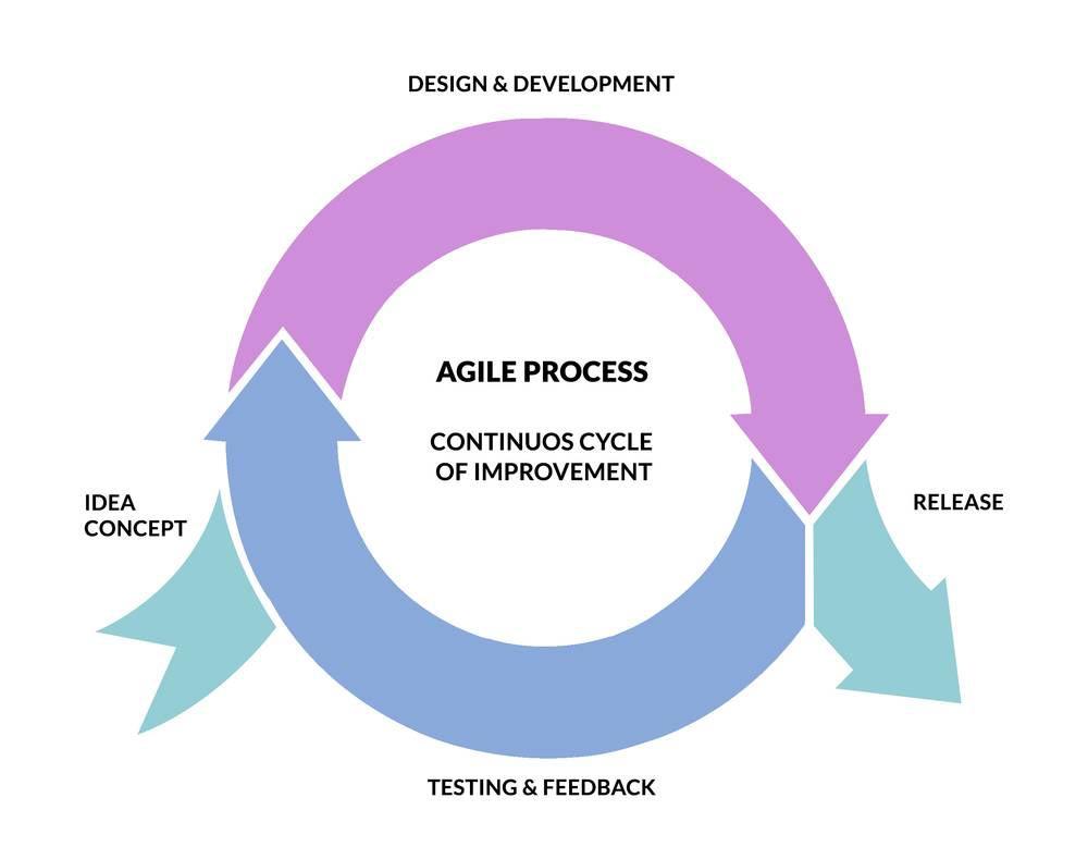 Benefits_of_Agile_Development_Image1.jpg